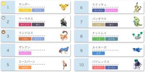 【ポケモン剣盾】2021年4月使用率ランキング一覧(シングル)