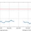 関税の大統領令署名と円高で大幅安。来週、一段安なら買い。