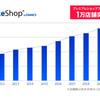 メイクショップの中規模・大型の法人ショップ向けプランの導入店舗数が1万件を突破!