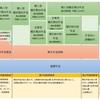 「確定拠出年金」君の名は。iDecoの積立をする場合、手数料年間2,004円が必要!
