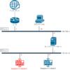 Raspberry Pi 4 Model B をネットワークブートで起動させる