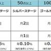イオンカードセレクト 普通預金金利の変更 7/1より本番適用