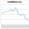 公的需要の対GDP比