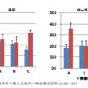 論文解説『長野県産鹿肉の成分及び物性に関する分析調査』