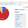 現役慶應大学院生の全資産構成公開