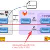 GitLab CI を使って GitHub の Private Repository を無料で CI ③SSH 編