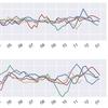 【毎週更新】外国人投資家動向:「外国人投資家の売買額」と「日経平均株価」の推移