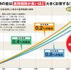 eMAXIS Slim 全世界株式(日本除く)信託報酬0.15336% 3月19日に誕生