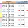 今日のドラゴン&覚醒検証【EXVS2XB】2021/03/14日記