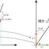 バランスをとる数(2)ー連分数という力学系