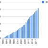 1990年から日立を積み立てるとどうなるか