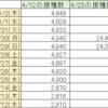 首相官邸サイトのワクチン一般接種データ捏造疑惑続報9/2(木)