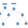 PFDSを読む: 二分木の改良