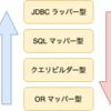 O/R マッパー比較・入門編にて