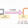 AWS認定学習記録-EC2-公開鍵認証方式/SSH通信