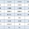 追証なし!!2019年の海外FXおすすめ会社一覧|XM・TitanFX・iFOREX・GEMFOREX・is6com|(ブローカー・業者)