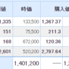 日本株も米国株も調整の1日。そして今際の国のアリスが映像化。