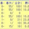 ジャパンカップ2018のデータ其の0 ( 特別編 )