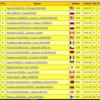 世界ジュニア選手権 アイスダンス結果
