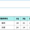 2017えひめ国体、バスケ少年男子の優勝は2年連続の京都!3Qまで同点の接戦も4Qで引き離す!