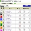 武蔵野S・デイリー杯2歳S2020の買い目