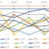 都立中 2017年~2021年 難関国立大合格者数の推移 グラフ分析から考察レポート