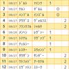 【第868回】toto&GOAL3予想!【海外サッカー対象試合編】