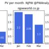SimilarWebで見る各プロレス関連WebサイトのPV推移