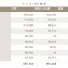 今日の出費・今月の家計簿(途中経過)