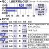 実習生69人死亡を公表 15〜17年法務省資料 - 東京新聞(2018年12月7日)