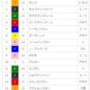 【重賞回顧】2018/3/24-11R-中山-日経賞回顧(ルメールさぁ、、、)