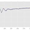バンディットアルゴリズムの復習3:UCB(Upper Confidence Bound)