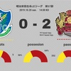 【先制点の重要性】J2 第37節 栃木SC vs FC琉球(●0-2)