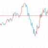 ドル円が損切り、ユーロ円とオージードルが利益を上げています。