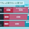 原爆投下から75年目の人類の問い 「核兵器は必要ですか」~ 日本のおよそ85%、アメリカの約7割が「必要ない」