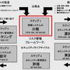 情報および情報システムのタイプとセキュリティ分類のマッピングガイド(NIST SP800-60)