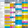 【京阪杯 2020】偏差値1位はフィアーノロマーノ!