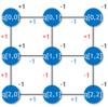ゼロから作る量子コンピュータ・シミュレータ(8. 2D +/-イジングモデルでのエネルギー最小化問題をシミュレートする(2))