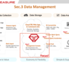 Treasure Data Platform で始めるデータ分析入門 〜4. Data Management〜
