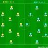 【チームに求められることとは】J2 第3節 栃木SC vs 横浜FC(●0-1)