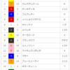 【期待の若駒】マグナレガーロ(2018/3/10メイクデビュー阪神ダート1800m(重))