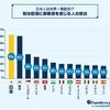 クイズ「有給休暇」を罪深いと思うサラリーマン、日本は世界何位?