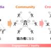 ファンベースマーケティングの実践において、「クラウドファンディング」を選択肢に入れるべき理由