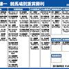 9月3日・月曜日 【池添謙一・JRA競馬場別重賞勝利】