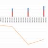 【ペソ円2すくみ】トラリピのメキシコペソ円2すくみ検証。第13週 (3/29)は年利換算79.0%。ペソのボラティリティは実は素晴らしいのですね。