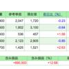 第11回 週間株成績報告