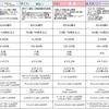 各コンサルファームへの転職と就活:外資戦略ファーム5社の比較(特徴と年収)