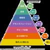 先生はいつどうやって学んでいるのか?私の場合とラーニングピラミッド。