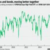 高まる米国株とハイ・イールド債券の相関関係
