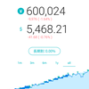 WealthNavi運用状況 & 投資信託関連(2019.2.11)